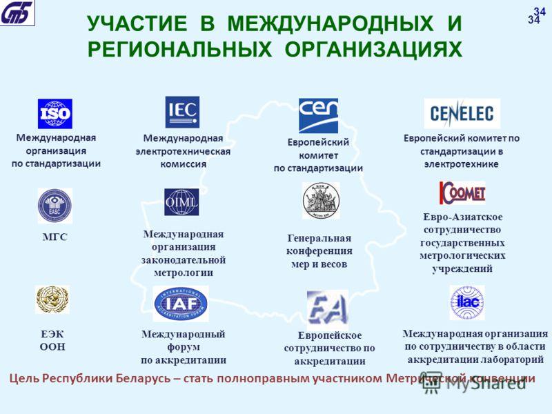 34 Цель Республики Беларусь – стать полноправным участником Метрической конвенции Международная организация по стандартизации Международная электротехническая комиссия Европейский комитет по стандартизации Европейский комитет по стандартизации в элек
