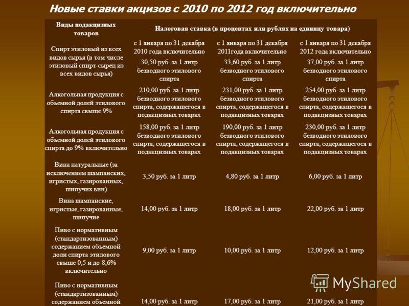 Виды подакцизных товаров Налоговая ставка (в процентах или рублях на единицу товара) Спирт этиловый из всех видов сырья (в том числе этиловый спирт-сырец из всех видов сырья) с 1 января по 31 декабря 2010 года включительно с 1 января по 31 декабря 20