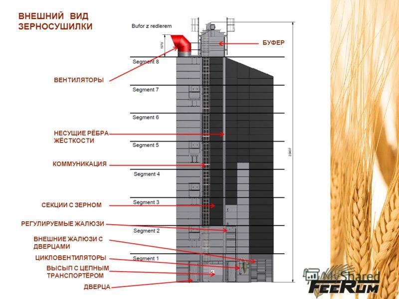 ХАРАКТЕРИСТИКА ЗАГРУЗОЧНОГО МАТЕРИАЛА – ПШЕНИЦА Производительность сушки с 18% до 14% влажности зерна Температура атмосферного воздуха - 15°С Относительная влажность атмосферного воздуха - 65% Температура сушильного воздуха - 90 - 100°С Потребление э