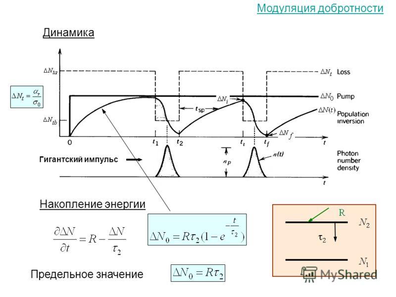 Динамика Накопление энергии Предельное значение Гигантский импульс Модуляция добротности