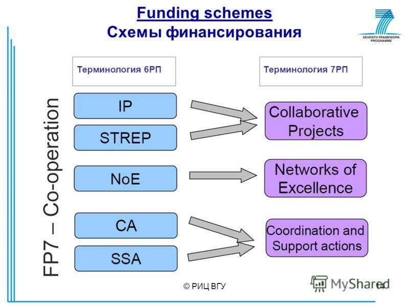© РИЦ ВГУ14 Funding schemes Схемы финансирования Терминология 7РПТерминология 6РП