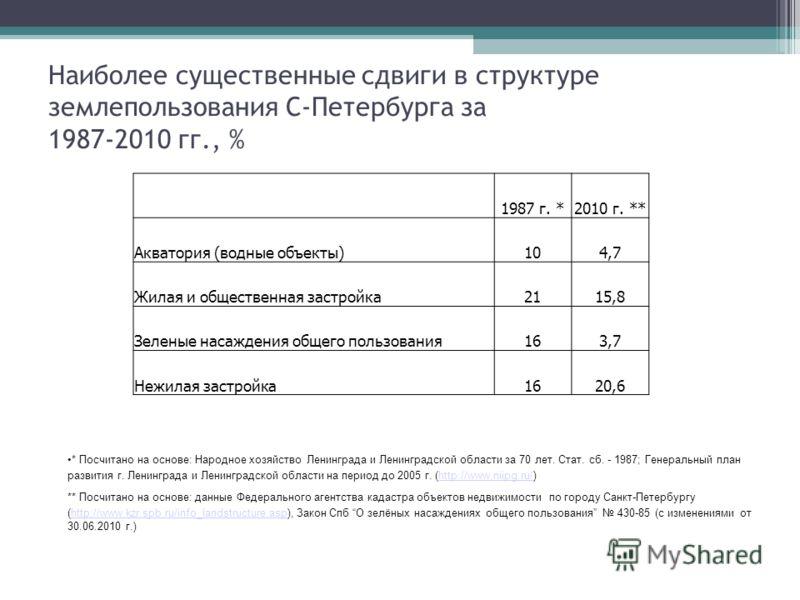 Наиболее существенные сдвиги в структуре землепользования С-Петербурга за 1987-2010 гг., % 1987 г. *2010 г. ** Акватория (водные объекты)104,7 Жилая и общественная застройка2115,8 Зеленые насаждения общего пользования163,7 Нежилая застройка1620,6 * П