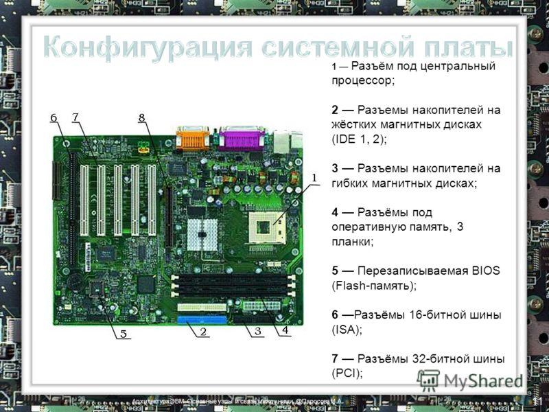 1 Разъём под центральный процессор; 2 Разъемы накопителей на жёстких магнитных дисках (IDE 1, 2); 3 Разъемы накопителей на гибких магнитных дисках; 4 Разъёмы под оперативную память, 3 планки; 5 Перезаписываемая BIOS (Flash-память); 6 Разъёмы 16-битно