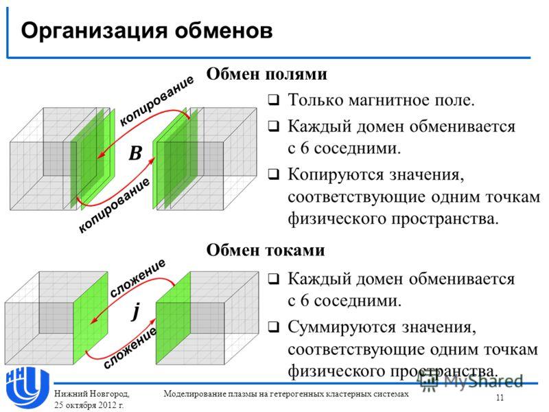 Организация обменов 11 Моделирование плазмы на гетерогенных кластерных системах копирование сложение Обмен полями Обмен токами Только магнитное поле. Каждый домен обменивается с 6 соседними. Копируются значения, соответствующие одним точкам физическо