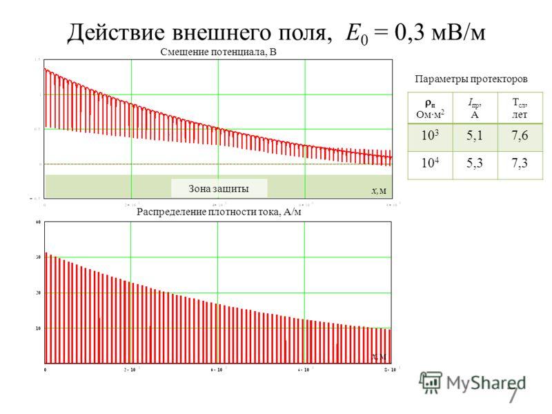 Действие внешнего поля, E 0 = 0,3 мВ/м 7 Распределение плотности тока, А/м Смещение потенциала, В Зона защиты п Омм 2 I пр, А Т сл, лет 10 3 5,17,6 10 4 5,37,3 Параметры протекторов x,м