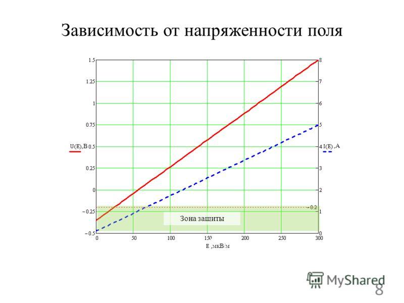 Зависимость от напряженности поля 8,В,В,А,А, мкВ/м Зона защиты