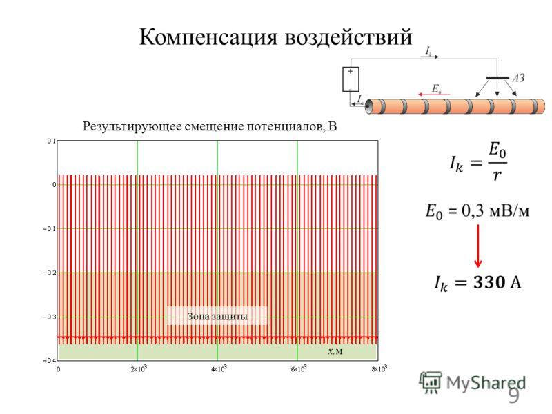 Компенсация воздействий 9 Результирующее смещение потенциалов, В Зона защиты x,м