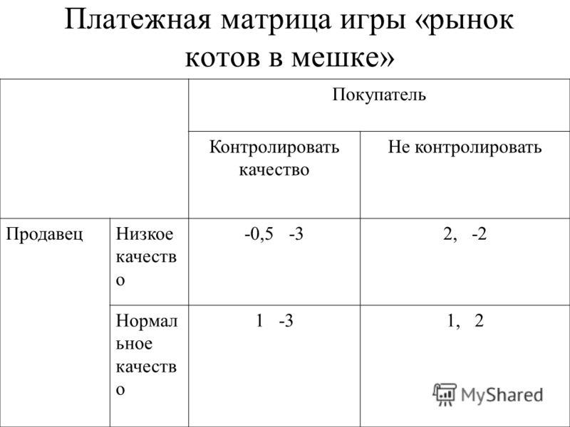 Платежная матрица игры «рынок котов в мешке» Покупатель Контролировать качество Не контролировать ПродавецНизкое качеств о -0,5 -32, -2 Нормал ьное качеств о 1 -31, 2
