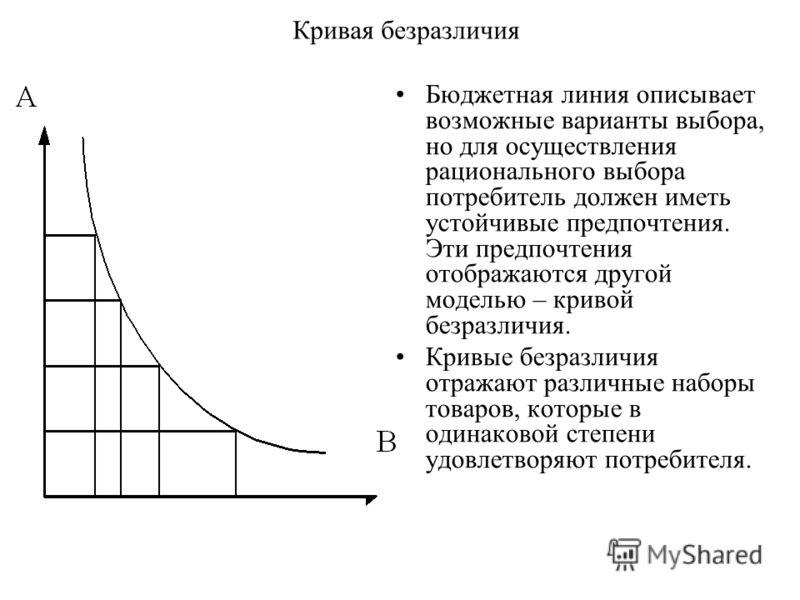 Кривая безразличия Бюджетная линия описывает возможные варианты выбора, но для осуществления рационального выбора потребитель должен иметь устойчивые предпочтения. Эти предпочтения отображаются другой моделью – кривой безразличия. Кривые безразличия
