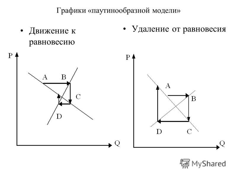 Графики «паутинообразной модели» Движение к равновесию Удаление от равновесия