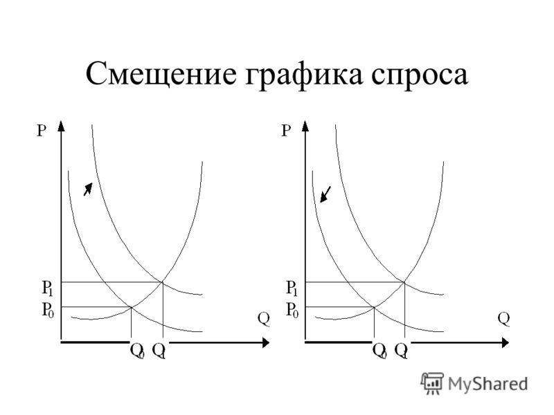 Смещение графика спроса