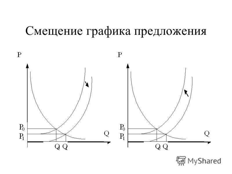Смещение графика предложения