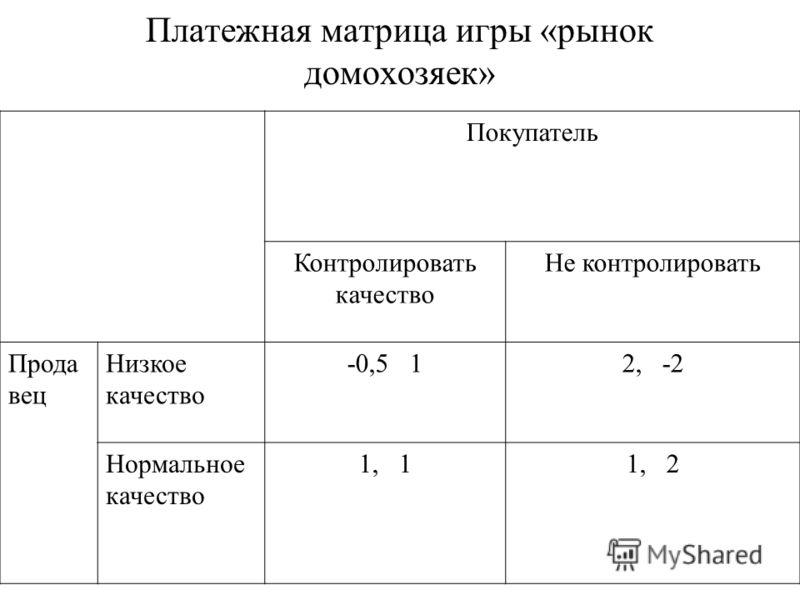 Платежная матрица игры «рынок домохозяек» Покупатель Контролировать качество Не контролировать Прода вец Низкое качество -0,5 12, -2 Нормальное качество 1, 11, 2