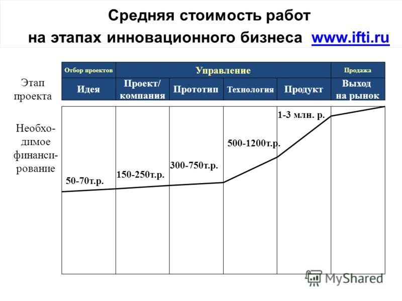 Необхо- димое финанси- рование 50-70т.р. 150-250т.р. 300-750т.р. 500-1200т.р. 1-3 млн. р. Средняя стоимость работ на этапах инновационного бизнеса www.ifti.ruwww.ifti.ru Идея Проект/ компания Прототип Технология Продукт Выход на рынок Отбор проектов