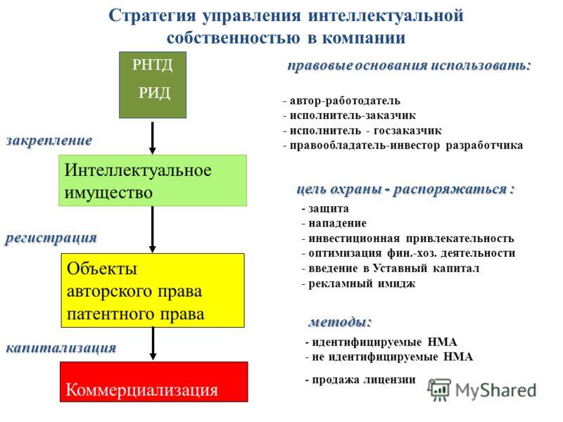Стратегия управления интеллектуальной собственностью в компании РНТД РИД правовые основания использовать: - автор-работодатель - исполнитель-заказчик - исполнитель - госзаказчик - правообладатель-инвестор разработчика Интеллектуальное имущество цель