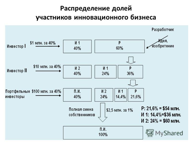 Распределение долей участников инновационного бизнеса