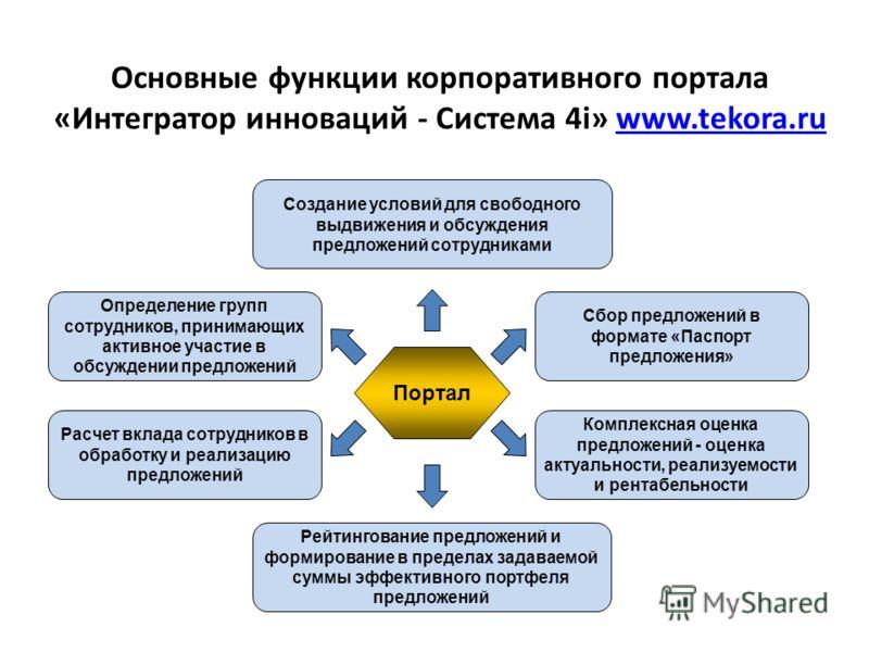 Определение групп сотрудников, принимающих активное участие в обсуждении предложений Расчет вклада сотрудников в обработку и реализацию предложений Основные функции корпоративного портала «Интегратор инноваций - Система 4i» www.tekora.ruwww.tekora.ru