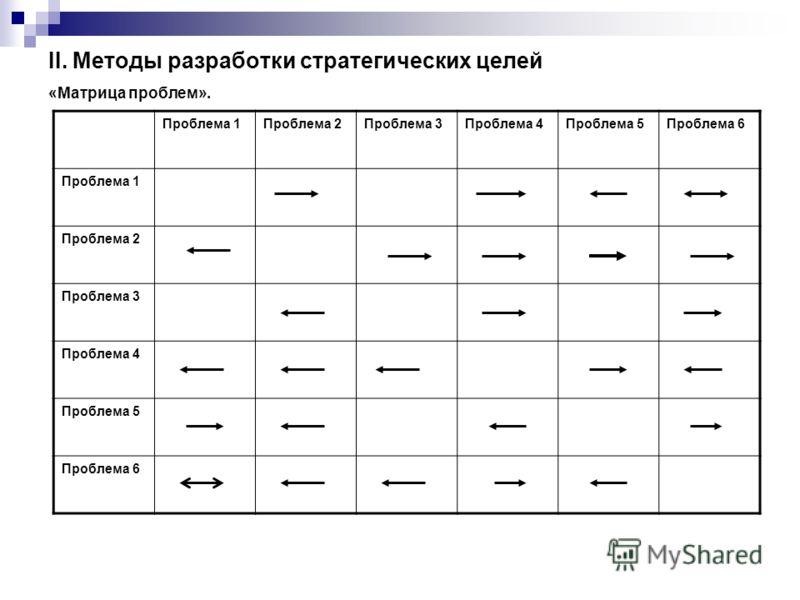 II. Методы разработки стратегических целей «Матрица проблем». Проблема 1Проблема 2Проблема 3Проблема 4Проблема 5Проблема 6 Проблема 1 Проблема 2 Проблема 3 Проблема 4 Проблема 5 Проблема 6