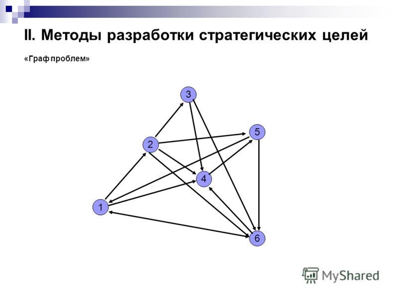 II. Методы разработки стратегических целей «Граф проблем» 1 2 4 5 6 3