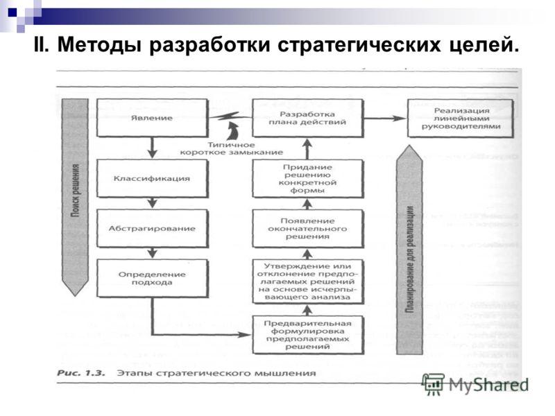 II. Методы разработки стратегических целей.