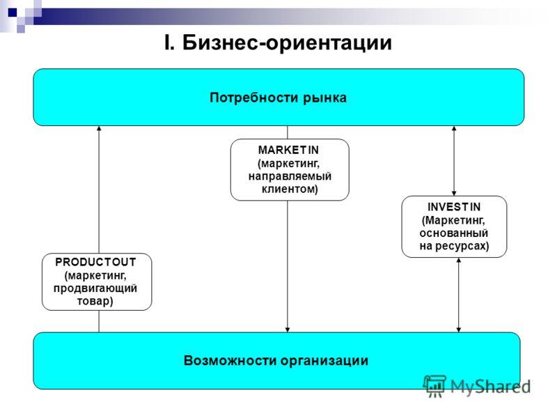 I. Бизнес-ориентации Потребности рынка Возможности организации PRODUCT OUT (маркетинг, продвигающий товар) MARKET IN (маркетинг, направляемый клиентом) INVEST IN (Маркетинг, основанный на ресурсах)