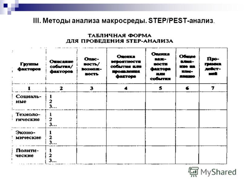 III. Методы анализа макросреды. STEP/PEST-анализ.