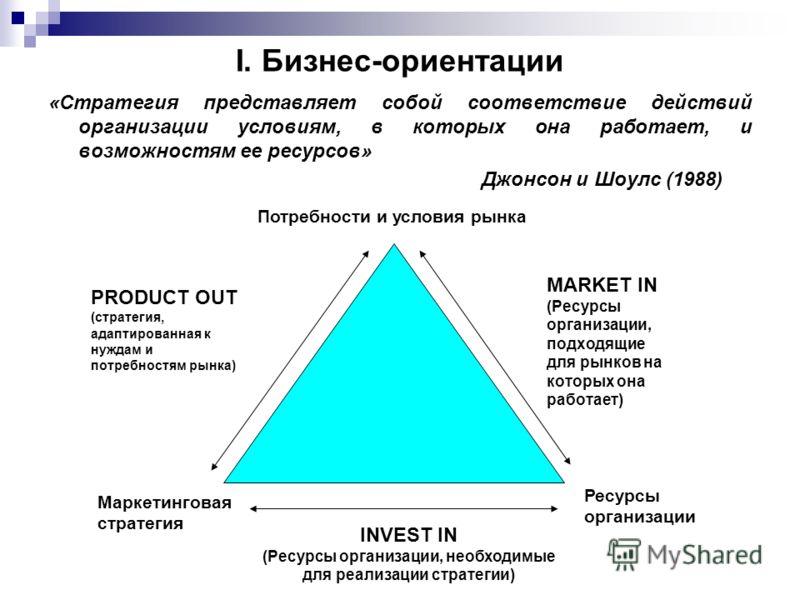I. Бизнес-ориентации «Стратегия представляет собой соответствие действий организации условиям, в которых она работает, и возможностям ее ресурсов» Джонсон и Шоулс (1988) Маркетинговая стратегия Потребности и условия рынка Ресурсы организации PRODUCT