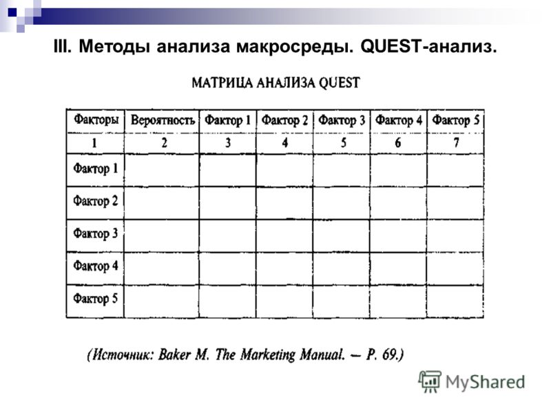 III. Методы анализа макросреды. QUEST-анализ.