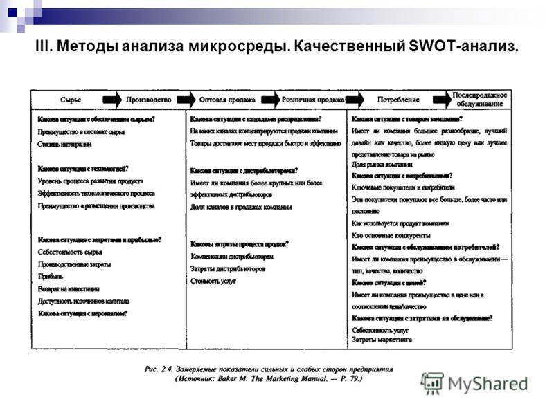 III. Методы анализа микросреды. Качественный SWOT-анализ.