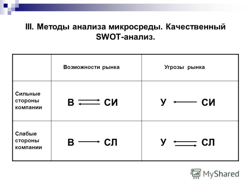 III. Методы анализа микросреды. Качественный SWOT-анализ. Возможности рынка Угрозы рынка Сильные стороны компании В СИ У СИ Слабые стороны компании В СЛ У СЛ