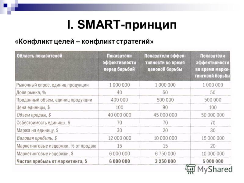 I. SMART-принцип «Конфликт целей – конфликт стратегий»
