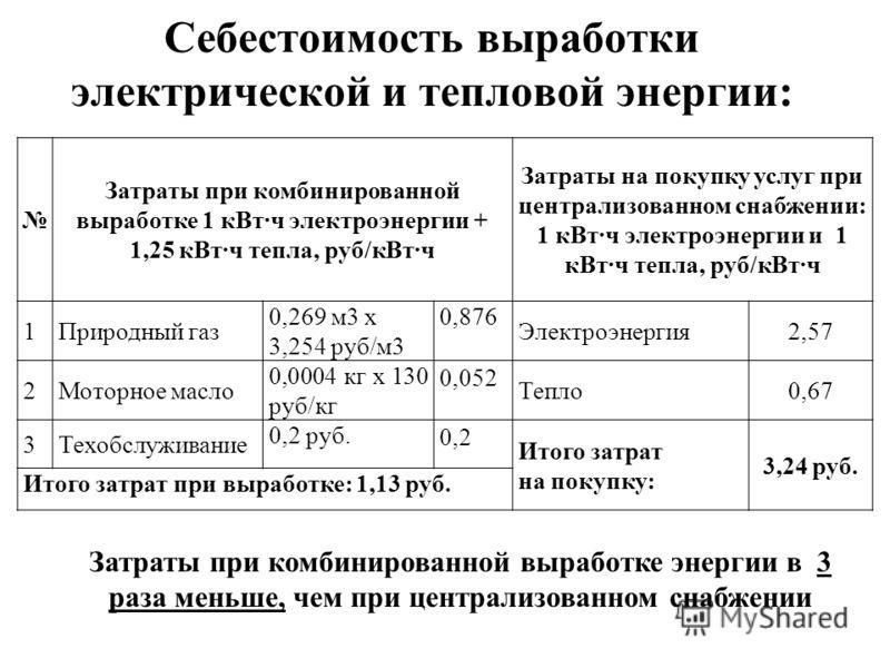 Себестоимость выработки электрической и тепловой энергии: Затраты при комбинированной выработке энергии в 3 раза меньше, чем при централизованном снабжении Затраты при комбинированной выработке 1 кВт·ч электроэнергии + 1,25 кВт·ч тепла, руб/кВт·ч Зат