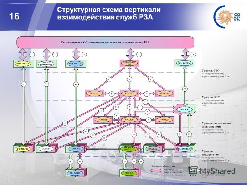 16 Структурная схема вертикали взаимодействия служб РЗА