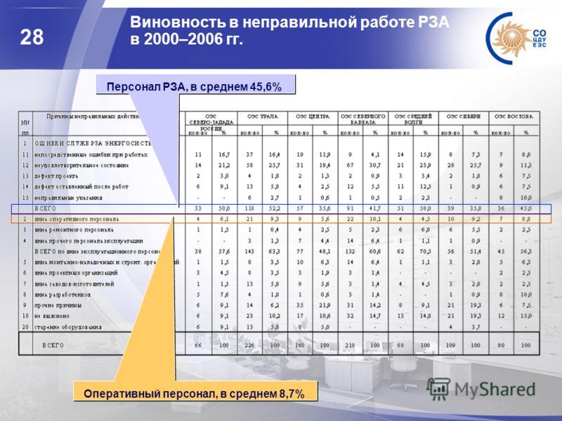 28 Виновность в неправильной работе РЗА в 2000–2006 гг. Персонал РЗА, в среднем 45,6% Оперативный персонал, в среднем 8,7%