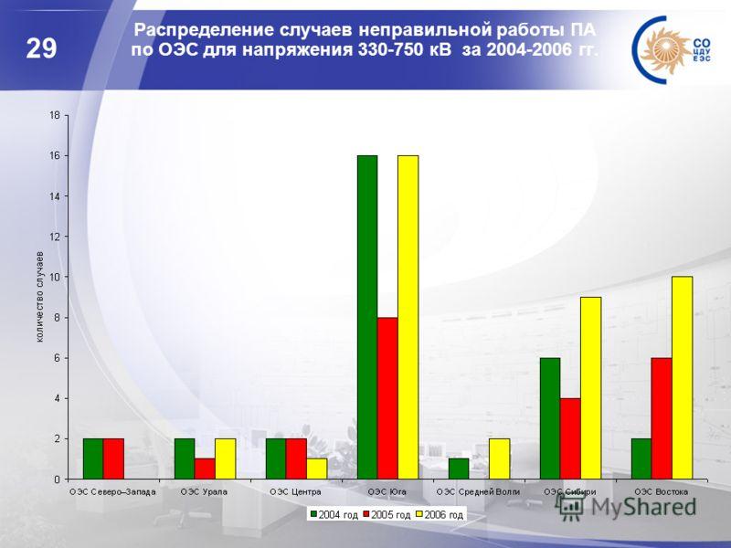 29 Распределение случаев неправильной работы ПА по ОЭС для напряжения 330-750 кВ за 2004-2006 гг.