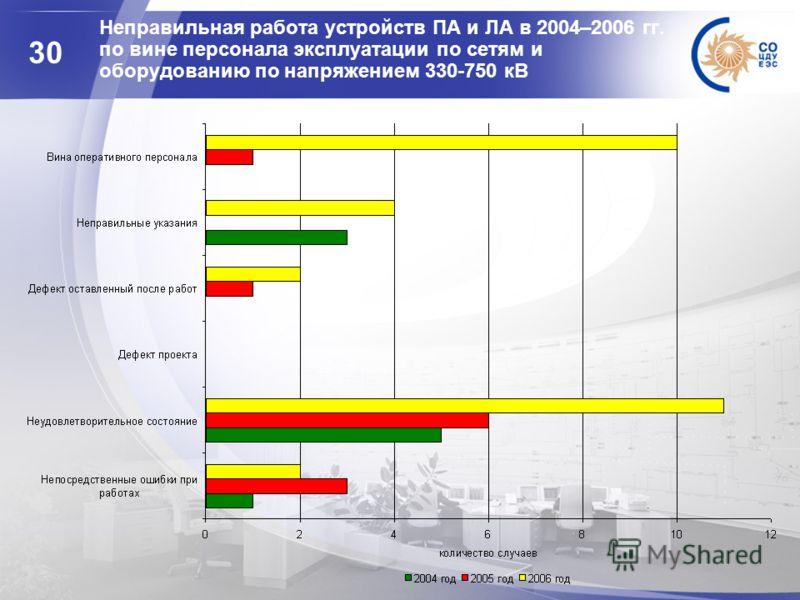 30 Неправильная работа устройств ПА и ЛА в 2004–2006 гг. по вине персонала эксплуатации по сетям и оборудованию по напряжением 330-750 кВ