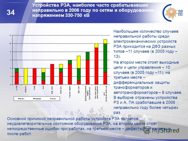 34 Устройства РЗА, наиболее часто срабатывавшие неправильно в 2006 году по сетям и оборудованию напряжением 330-750 кВ Основной причиной неправильной работы устройств РЗА является неудовлетворительное состояние оборудования РЗА, на втором месте стоят
