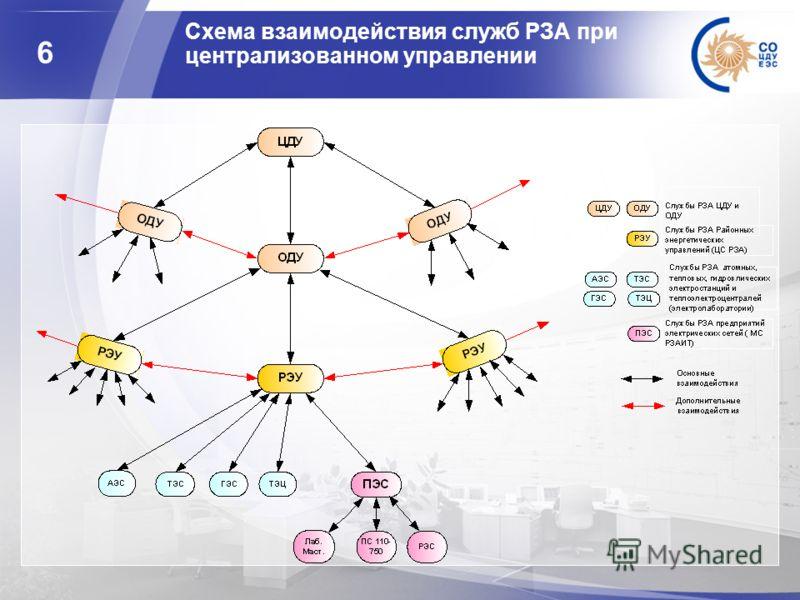 6 Cхема взаимодействия служб РЗА при централизованном управлении