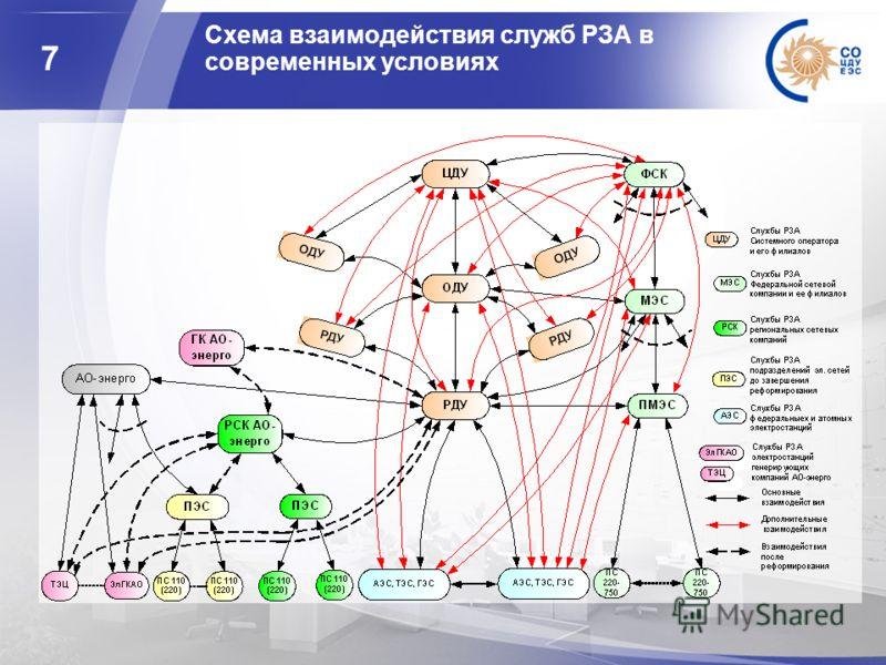 7 Cхема взаимодействия служб РЗА в современных условиях