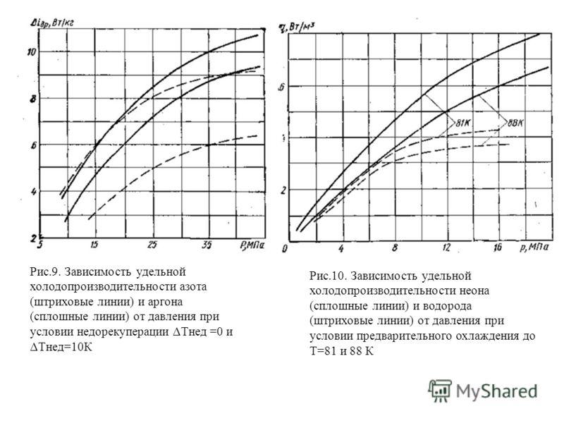 Рис.9. Зависимость удельной холодопроизводительности азота (штриховые линии) и аргона (сплошные линии) от давления при условии недорекуперации ΔТнед =0 и ΔТнед=10К Рис.10. Зависимость удельной холодопроизводительности неона (сплошные линии) и водород