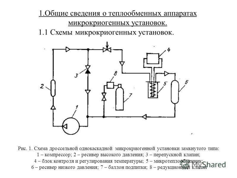 Рис. 1. Схема дроссельной однокаскадной микрокриогенной установки замкнутого типа: 1 – компрессор; 2 – ресивер высокого давления; 3 – перепускной клапан; 4 – блок контроля и регулирования температуры; 5 – микротеплообменник; 6 – ресивер низкого давле