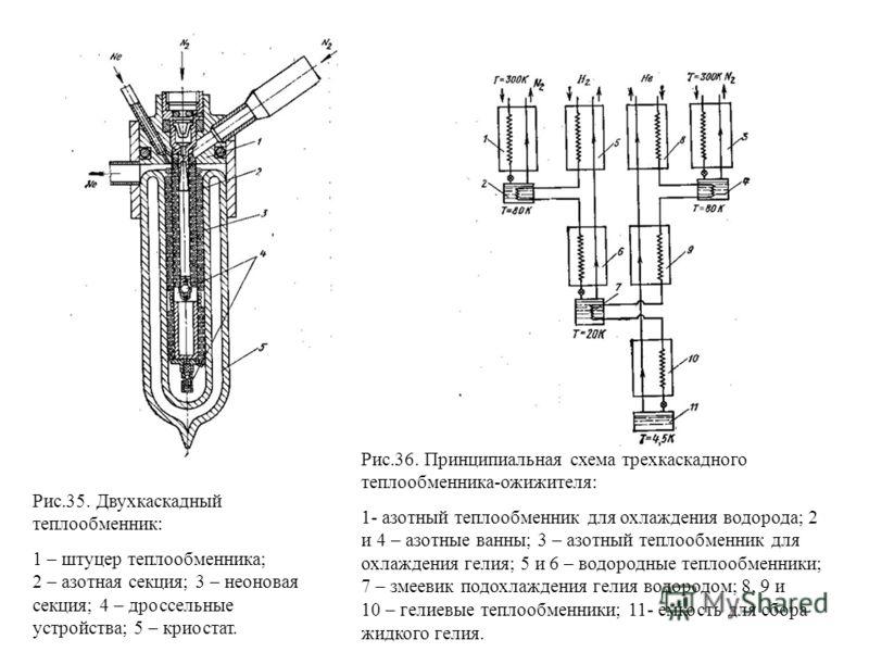 Рис.35. Двухкаскадный теплообменник: 1 – штуцер теплообменника; 2 – азотная секция; 3 – неоновая секция; 4 – дроссельные устройства; 5 – криостат. Рис.36. Принципиальная схема трехкаскадного теплообменника-ожижителя: 1- азотный теплообменник для охла