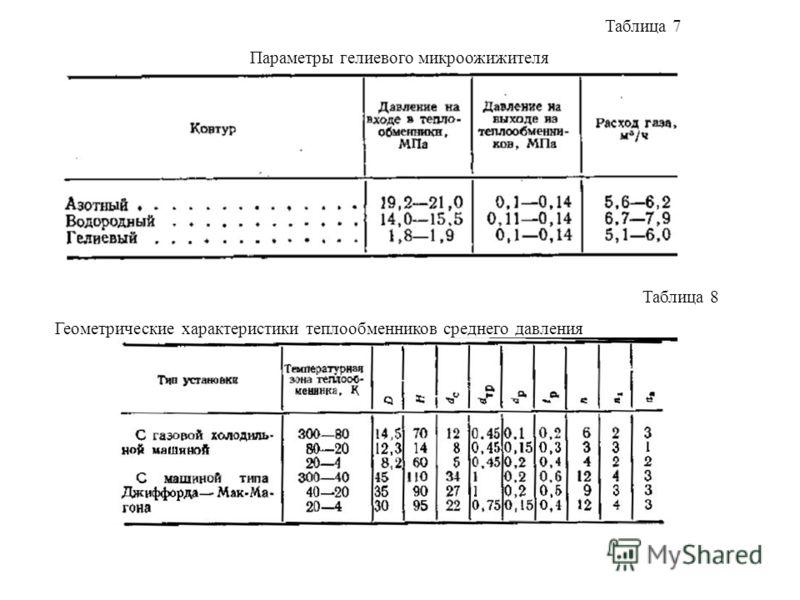 Таблица 7 Параметры гелиевого микроожижителя Таблица 8 Геометрические характеристики теплообменников среднего давления