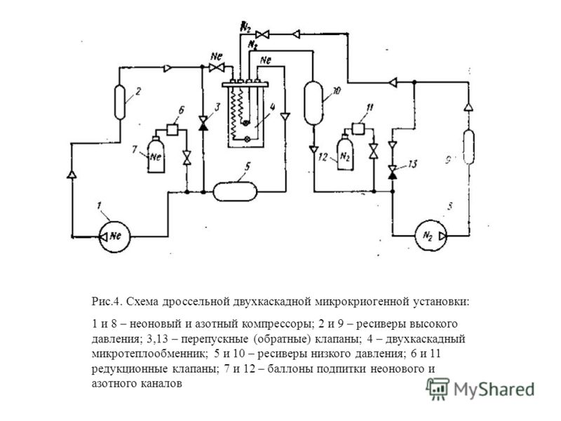 Рис.4. Схема дроссельной двухкаскадной микрокриогенной установки: 1 и 8 – неоновый и азотный компрессоры; 2 и 9 – ресиверы высокого давления; 3,13 – перепускные (обратные) клапаны; 4 – двухкаскадный микротеплообменник; 5 и 10 – ресиверы низкого давле