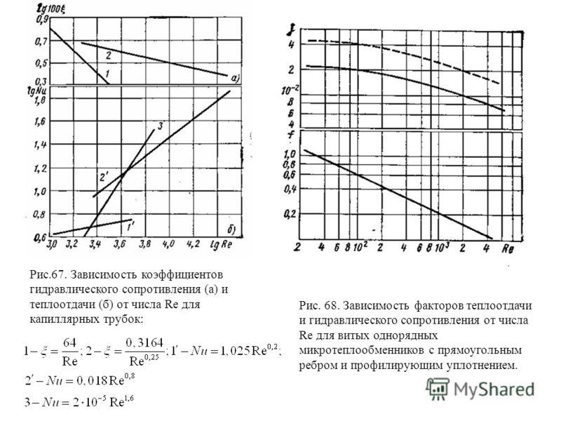 Рис.67. Зависимость коэффициентов гидравлического сопротивления (а) и теплоотдачи (б) от числа Re для капиллярных трубок: Рис. 68. Зависимость факторов теплоотдачи и гидравлического сопротивления от числа Re для витых однорядных микротеплообменников