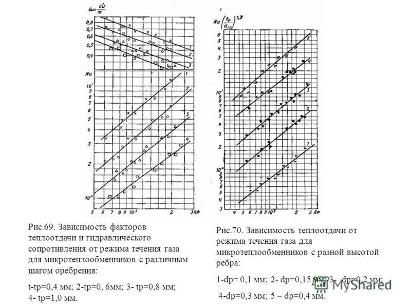 Рис.69. Зависимость факторов теплоотдачи и гидравлического сопротивления от режима течения газа для микротеплообменников с различным шагом оребрения: t-tp=0,4 мм; 2-tp=0, 6мм; 3- tp=0,8 мм; 4- tp=1,0 мм. Рис.70. Зависимость теплоотдачи от режима тече