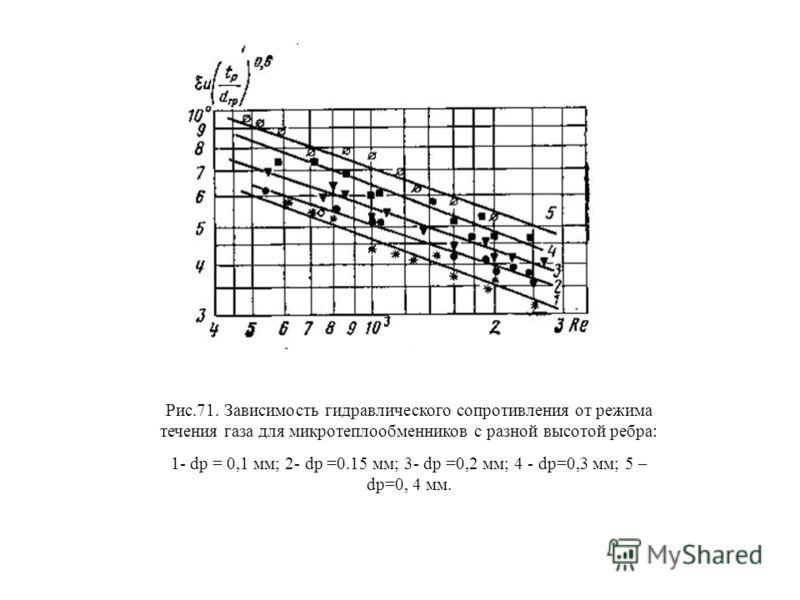 Рис.71. Зависимость гидравлического сопротивления от режима течения газа для микротеплообменников с разной высотой ребра: 1- dp = 0,1 мм; 2- dp =0.15 мм; 3- dp =0,2 мм; 4 - dp=0,3 мм; 5 – dp=0, 4 мм.