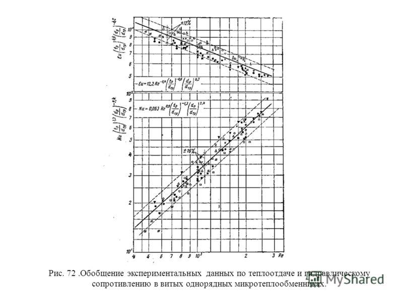 Рис. 72.Обобщение экспериментальных данных по теплоотдаче и гидравлическому сопротивлению в витых однорядных микротеплообменниках.