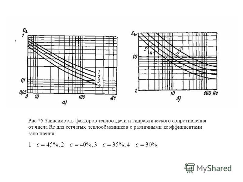 Рис.75 Зависимость факторов теплоотдачи и гидравлического сопротивления от числа Re для сетчатых теплообменников с различными коэффициентами заполнения: