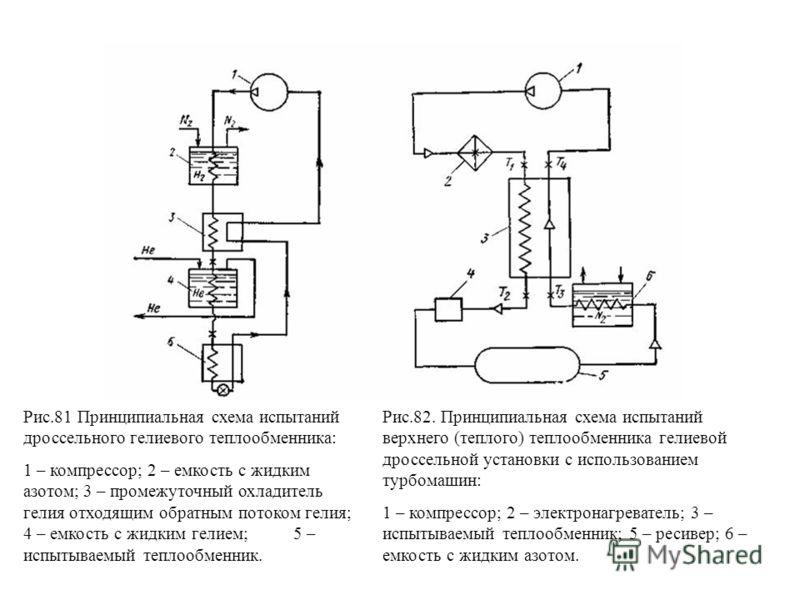 Рис.81 Принципиальная схема испытаний дроссельного гелиевого теплообменника: 1 – компрессор; 2 – емкость с жидким азотом; 3 – промежуточный охладитель гелия отходящим обратным потоком гелия; 4 – емкость с жидким гелием; 5 – испытываемый теплообменник